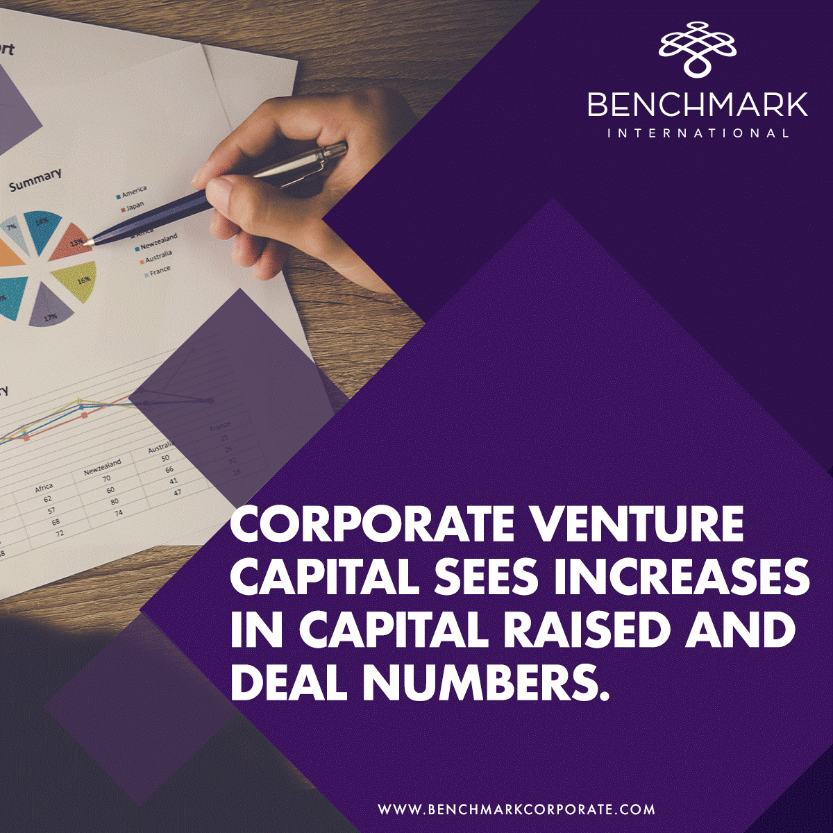 Increase corporate venture capital deals and capital